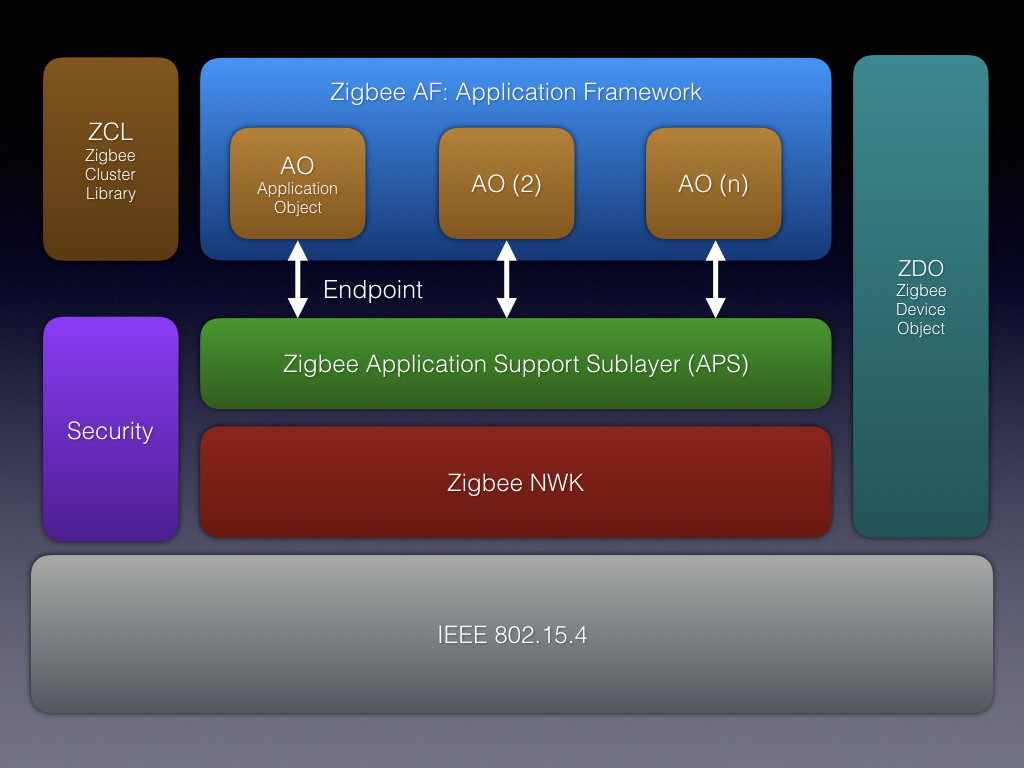 Zigbee The Network Of The Small Things