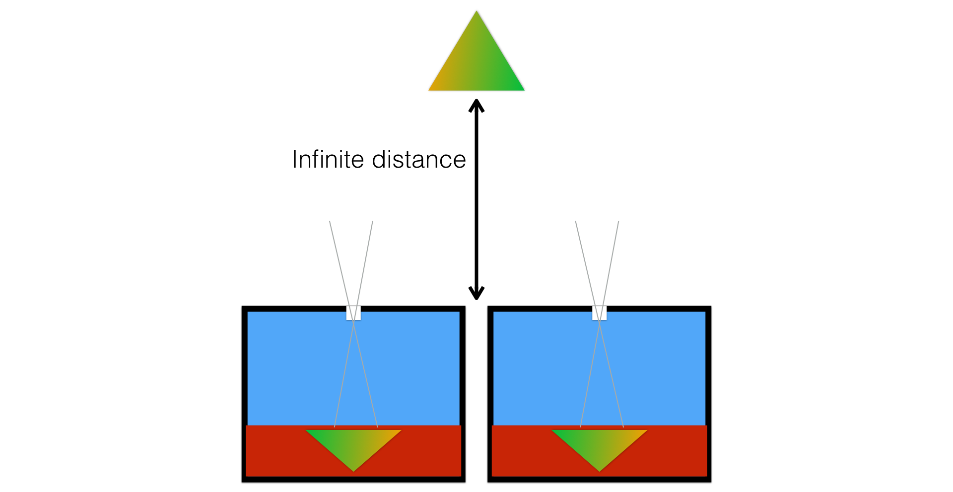 How It Works The Camera Autofocus Pinhole Diagram Figure 2 Two Cameras Seeing A Distant Scene