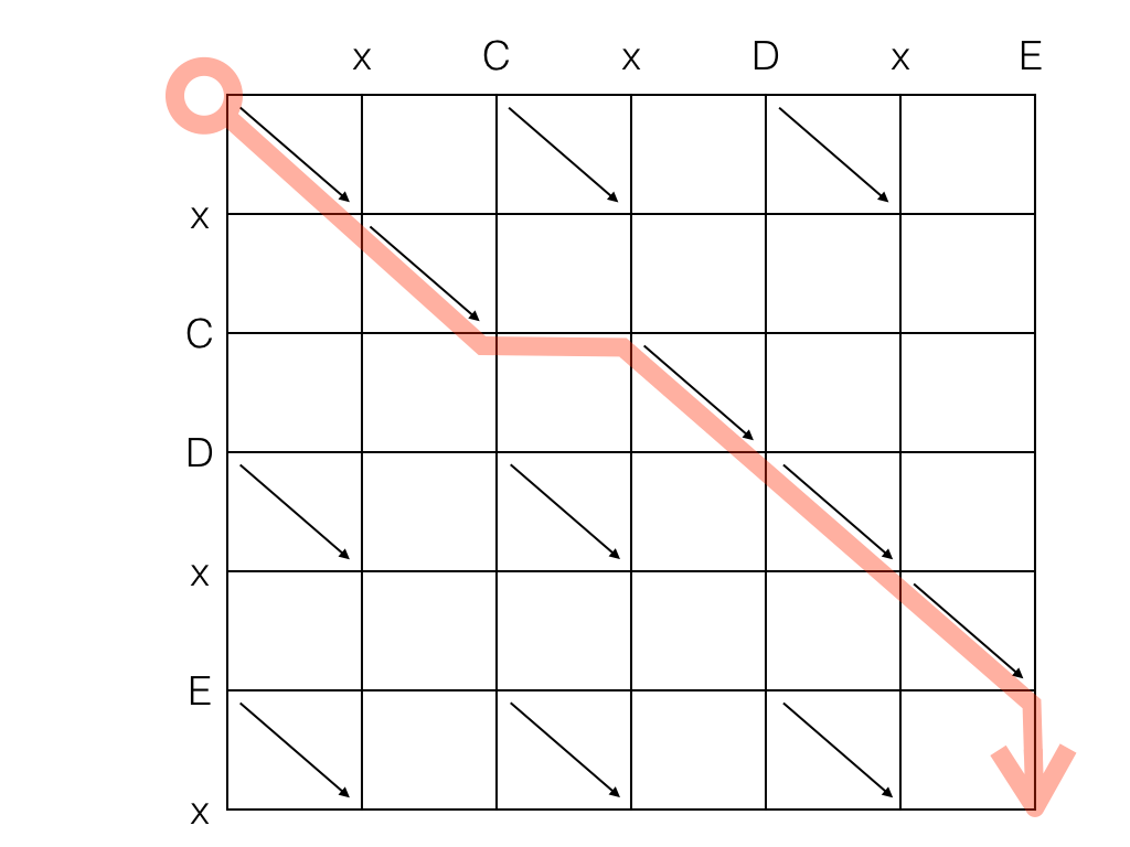 Lcs algorithm online dating