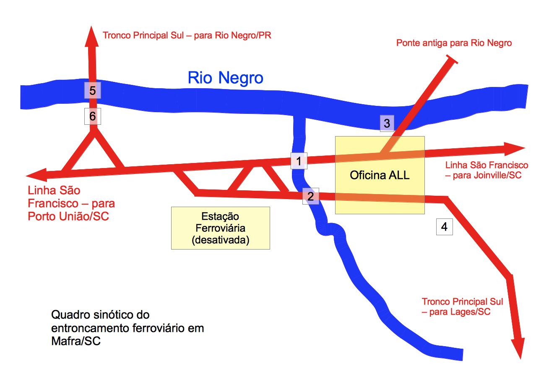 Figura 4: Quadro sinótico do entroncamento ferroviário em Mafra/SC