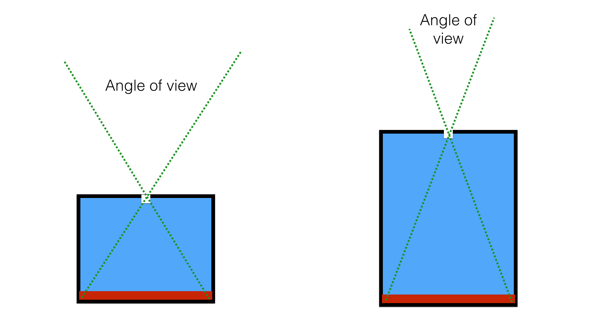 understanding lenses, aperture, focal length and fisheye  figure 2 angle of view of the pinhole camera