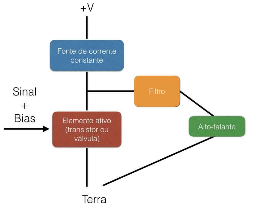 Figura 2  Diagrama geral de um amplificador classe A b87bf8f933