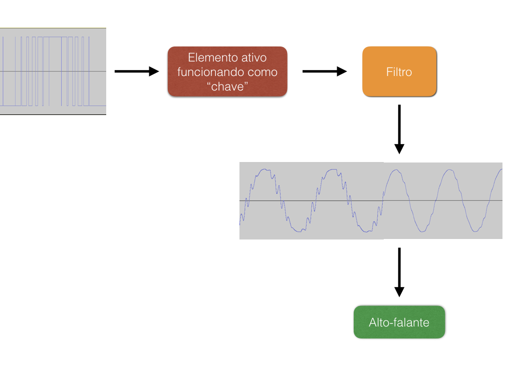 Figura 6  Amplificador classe D, fase de amplificação e filtragem a40ae786c1