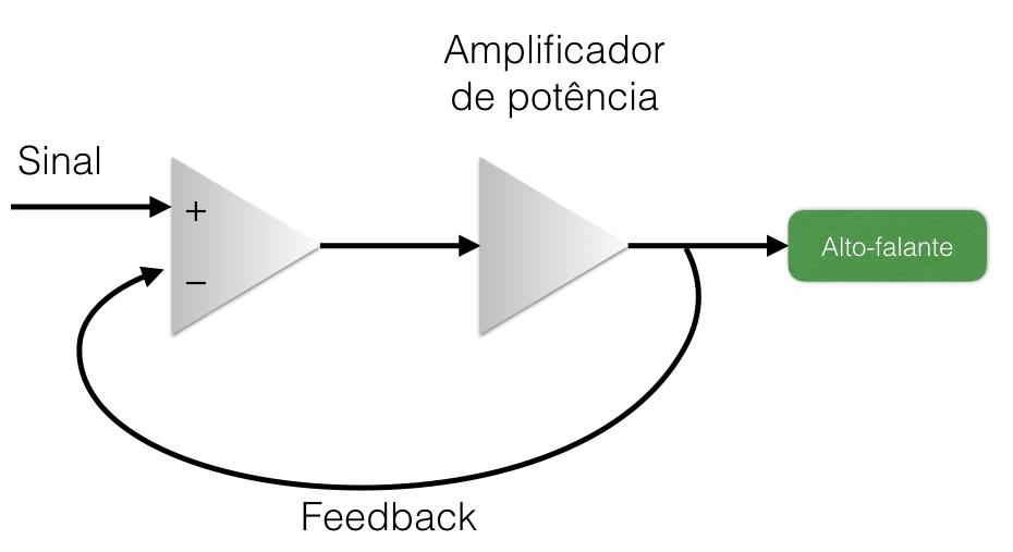 Figura 1  Funcionamento do feedback negativo 5b5e449f68